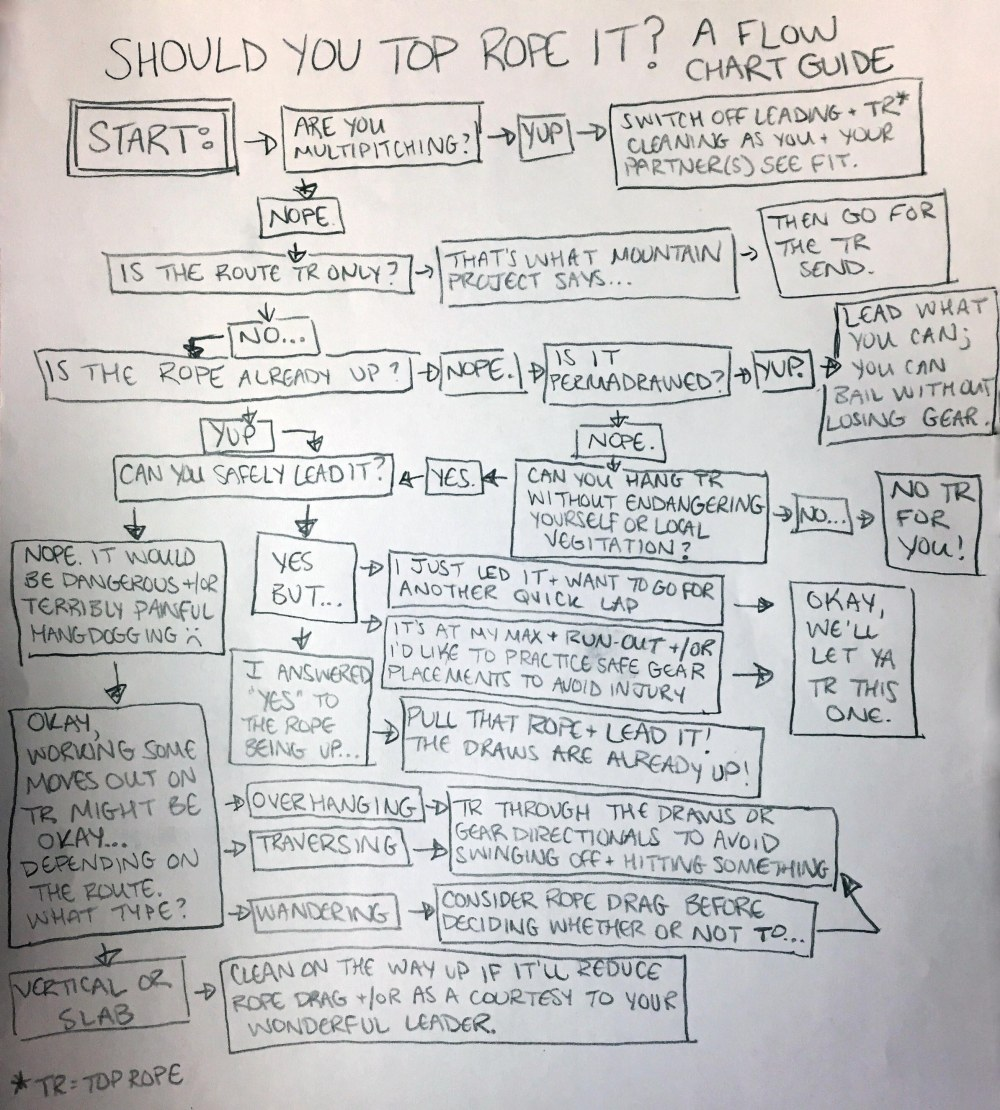 should_you_toprope_it_flowchart_coffeetapeclimb